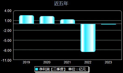 江淮汽车600418年净利润