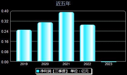 博通股份600455年净利润