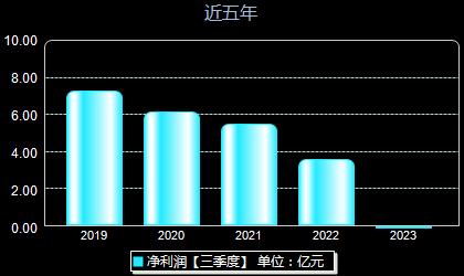 中国动力600482年净利润