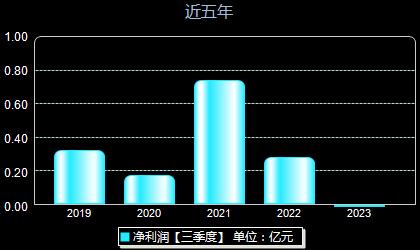 凤竹纺织600493年净利润