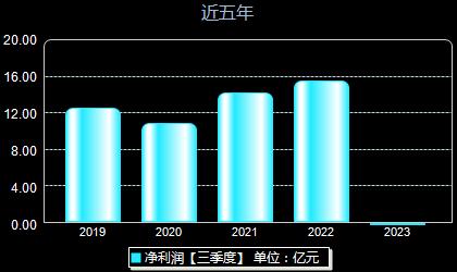 国药股份600511年净利润