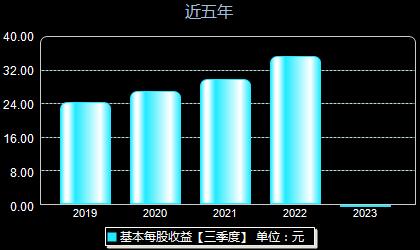 贵州茅台600519每股收益
