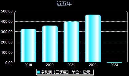 贵州茅台600519年净利润