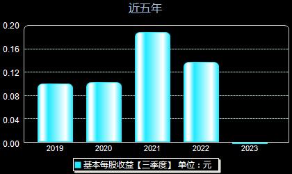 方兴科技600552每股收益