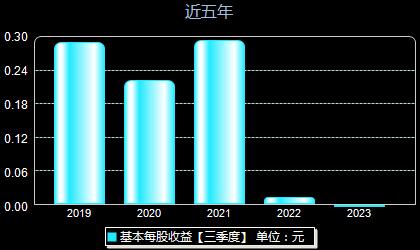 山鹰纸业600567每股收益