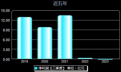 山鹰纸业600567年净利润