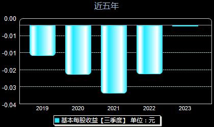 *ST中珠600568每股收益