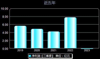 芜湖港600575年净利润