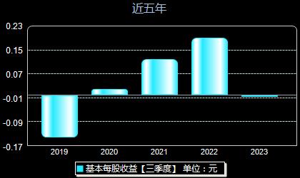 海油工程600583每股收益
