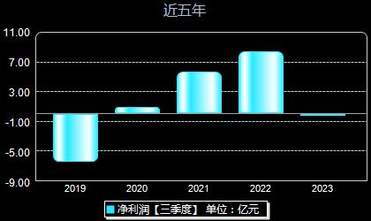 海油工程600583年净利润