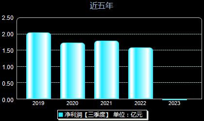 广电电子600602年净利润