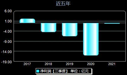 海鸟发展600634年净利润