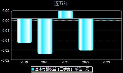 申华控股600653每股收益