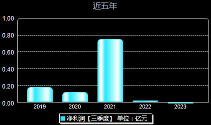 申华控股600653年净利润