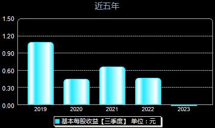 南京新百600682每股收益