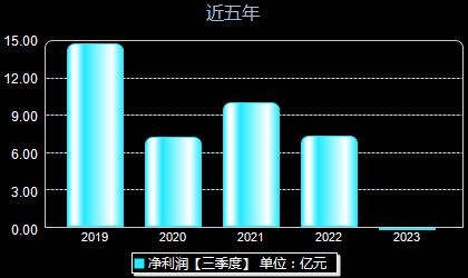 南京新百600682年净利润