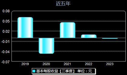 上海三毛600689每股收益