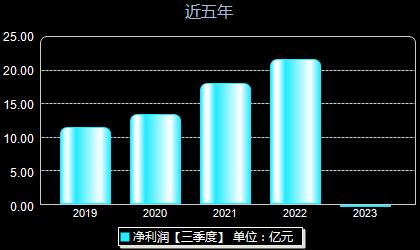 常林股份600710年净利润