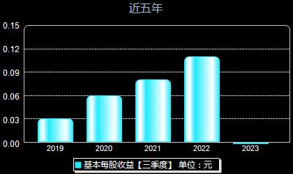 东软集团600718每股收益