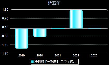东软集团600718年净利润