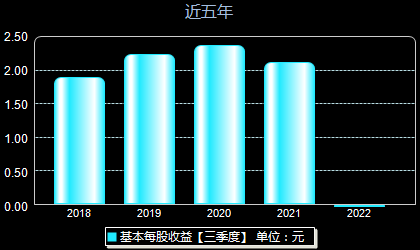 重庆百货600729每股收益