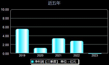 苏州高新600736年净利润