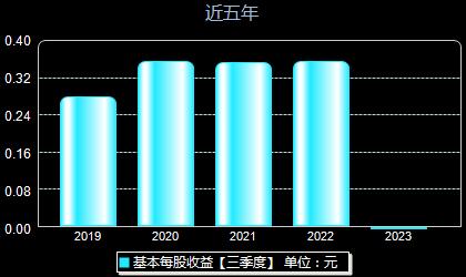 中粮糖业600737每股收益