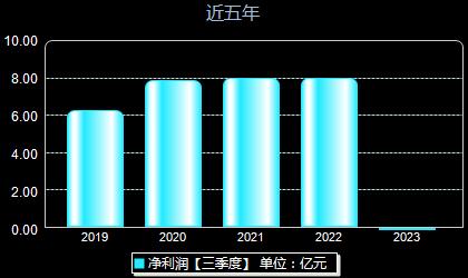 中粮糖业600737年净利润