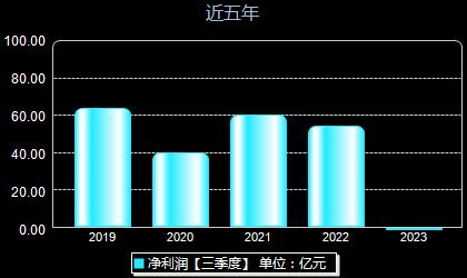 华域汽车600741年净利润