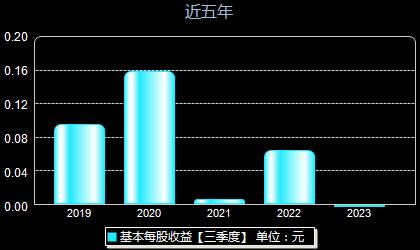 天津海运600751每股收益