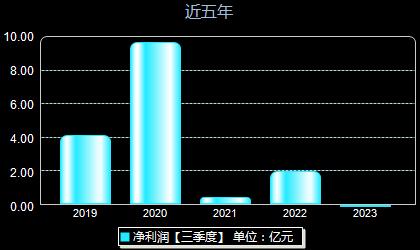天津海运600751年净利润