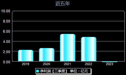 中储股份600787年净利润