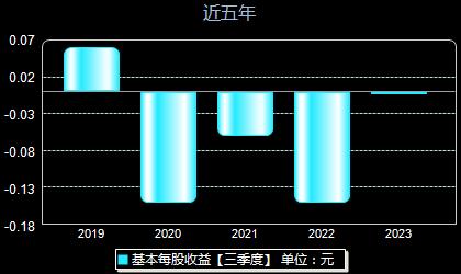 京能置业600791每股收益