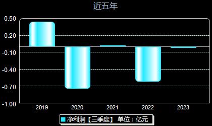 京能置业600791年净利润