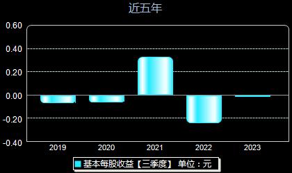 南京化纤600889每股收益
