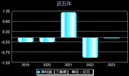 南京化纤600889年净利润