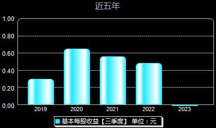 张江高科600895每股收益