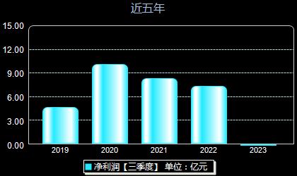 张江高科600895年净利润