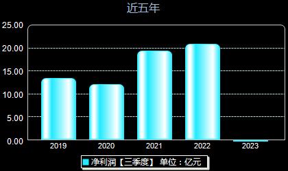 新天绿能600956年净利润