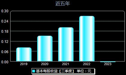 岳阳林纸600963每股收益