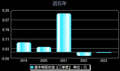 重庆钢铁601005每股收益