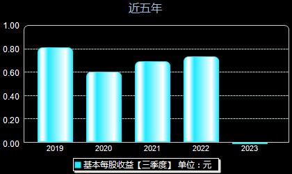 大秦铁路601006每股收益