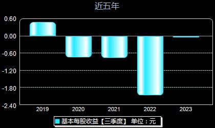 中国国航601111每股收益