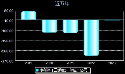 中国国航601111年净利润