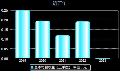 三江购物601116每股收益