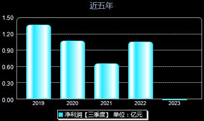 三江购物601116年净利润