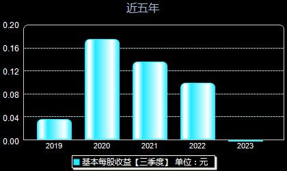 吉鑫科技601218每股收益