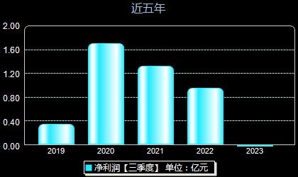 吉鑫科技601218年净利润