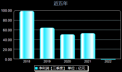 广汽集团601238年净利润