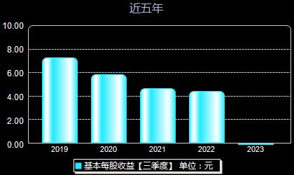 中国平安601318每股收益